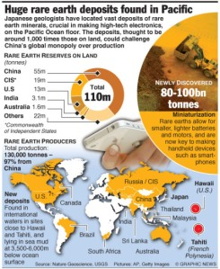 MINERALS: Vast rare earth deposits in Pacific